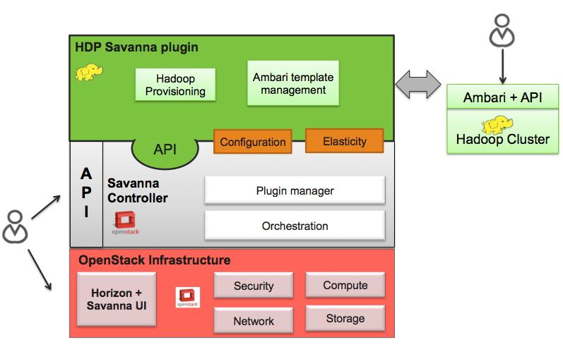 Hortonworks Data Plaform Plugin — Savanna